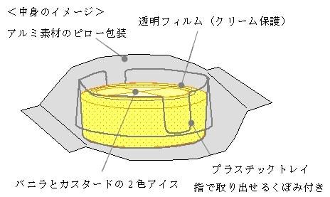 ↑ 「堂々ロール」の内部構造