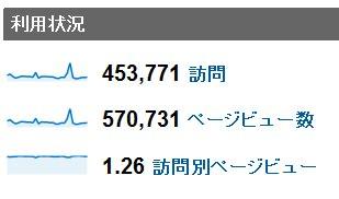 2012年2月度の月間アクセス数