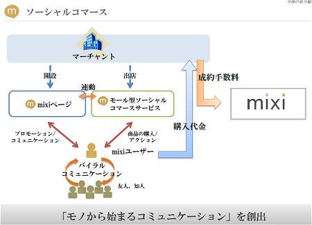 ↑ 2月の2011年度第3四半期(2011年10月-12月)決算短信で「mixiモール」のコンセプトは発表されていた