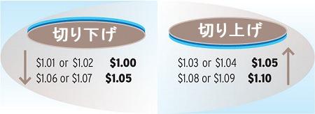↑ 切り上げと切り下げ事例。5セント単位での現金支払いなので、1.01ドル・1.02ドルは1.00ドル、1.03ドル・1.04ドルは1.05ドルになる