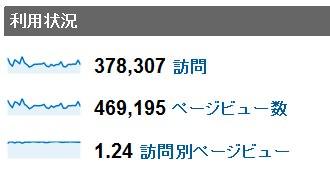 2012年3月度の月間アクセス数