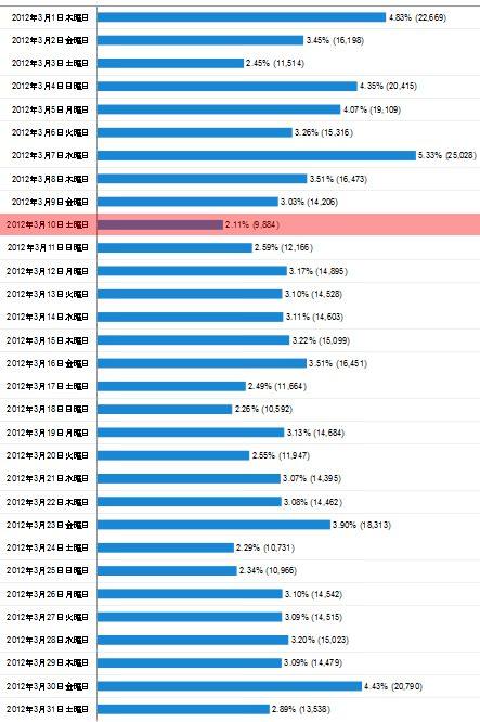 2012年3月度の日毎アクセス分析