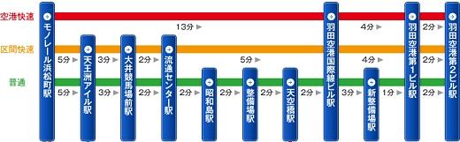 ↑ 東京モノレール内利用可能エリア