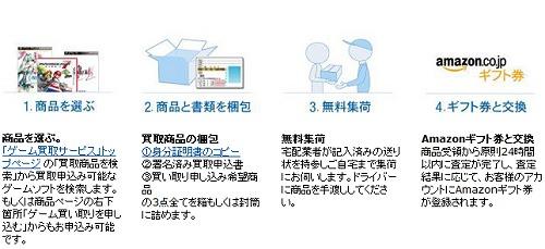 ↑ 買取の4ステップ