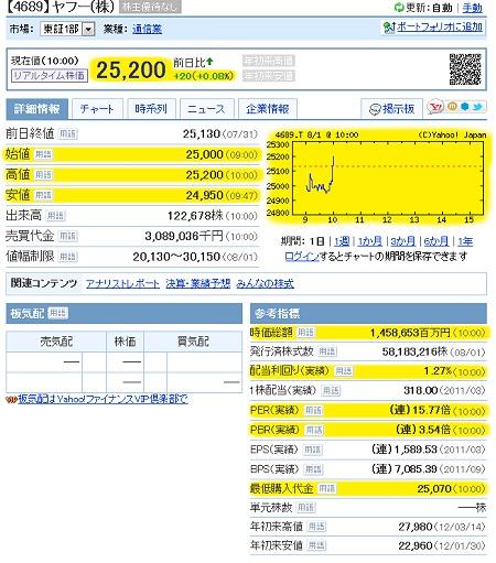 ↑ Yahoo! ファイナンスの表示画面。黄色く着色された部分がリアルタイム化する。但し板気配は特別気配の時のみ対応する