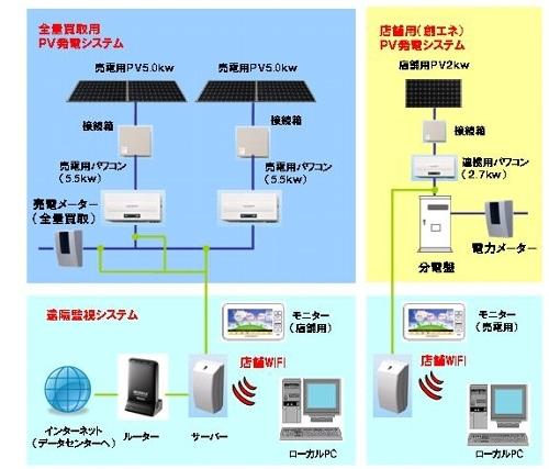 ↑ 導入システム概念図