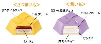 ↑ 中身を構成する二種類のチロルチョコ