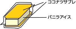 ↑ 「ココナッツサブレサンドアイス」パッケージと中身の構造