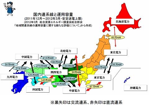 ↑ 国内連系線と運用容量(2011年12月-2012年3月・安定送電上限)(2012年3月総合資源エネルギー調査会総合部会「地域間連系線の運用容量に関する新たな評価について」から作成)