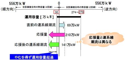↑ 2012年2月3日に九州電力管轄・新大分発電所で午前4時頃に起きた緊急停止の際の動向。策定資料より抜粋(再録)