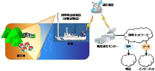 ↑ 海保船上の携帯電話基地局(実験試験局)による被災地通信障害復旧サポート概念図