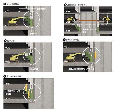 ↑ 「鹿島カットアンドダウン工法」概要。①ジャッキの挿入(準備工事)②梁・床の解体 ③柱の切断、撤去(約700mm)④ジャッキ伸長、柱再支持 ⑤ 全ジャッキの収縮(建物ジャッキダウン)の繰り返し