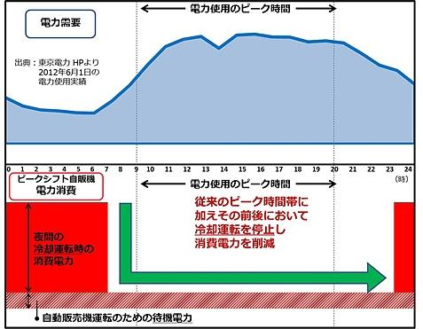 ↑ 電力使用のピークシフト