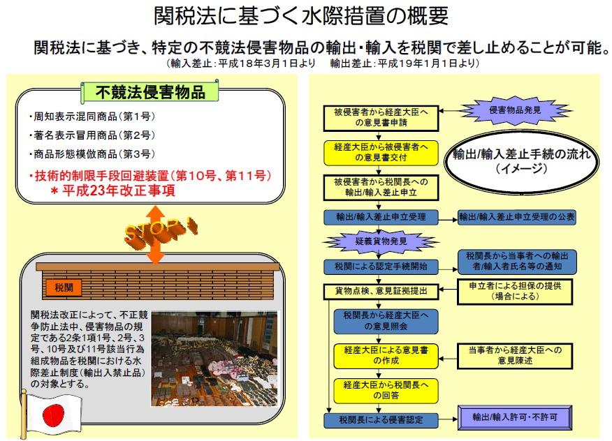↑ 関税法に基づく水際措置の概要(リリースから)