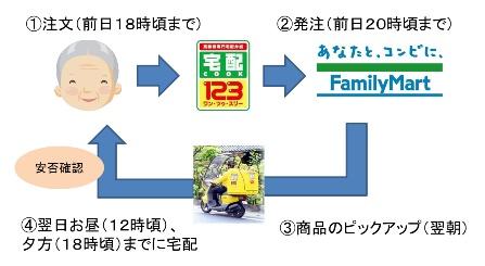 ↑ 今宅配事業の概念図