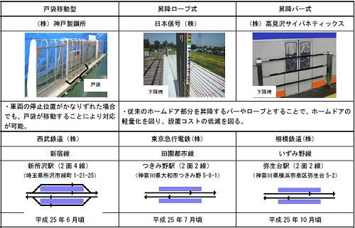 ↑ 各鉄道で行われる実証実験