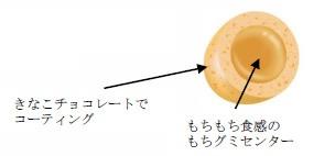 ↑ 「きなこもち」内容の解説