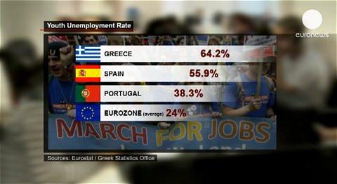 ↑ ヨーロッパ若年層の失業の現状を伝える報道(公式)。