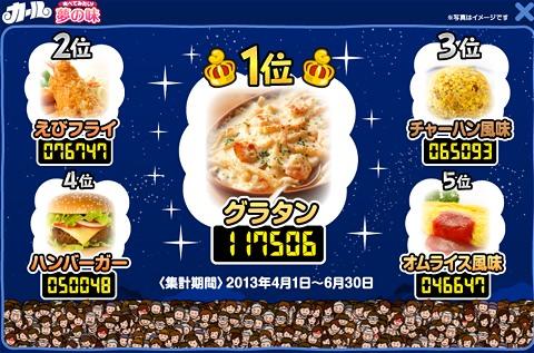 ↑ 食べてみたい! 夢の味部門の投票結果