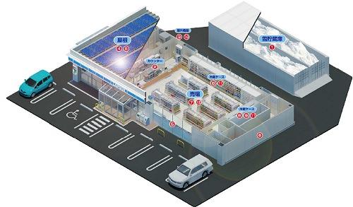↑ ローソンの寒冷地特化型の環境配慮店舗