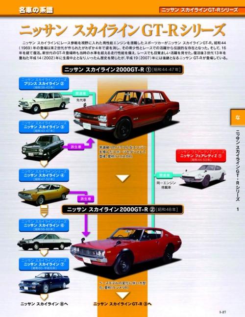 ↑ 「名車の系譜」。個々の車種は知っていても、系譜で見るとまた新しい発見も