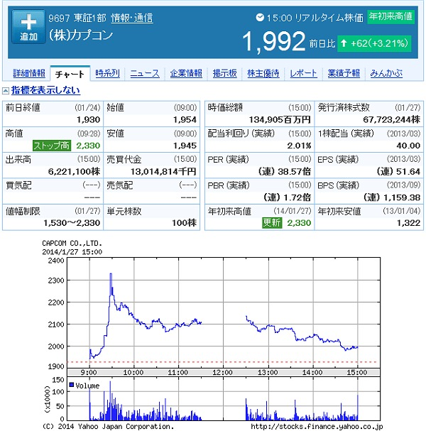 ↑ 1月27日場終了後のカプコンの株価動向(ヤフーファイナンスより)