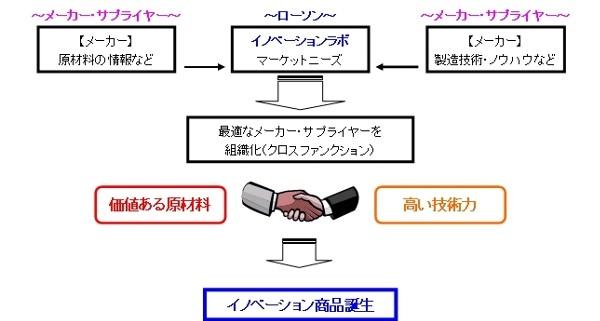 ↑ イノベーションラボによる商品開発の構図
