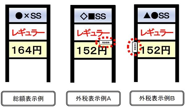 ↑ GS店頭における価格表示について