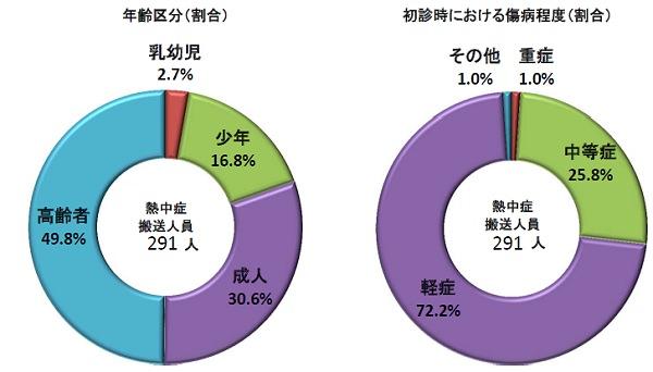 ↑ 2014年5月19日から25日における熱中症関連搬送者状況