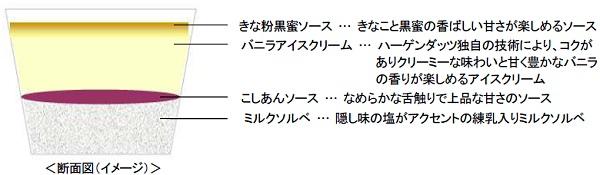 ↑ ジャポネ<バニラ&きなこ黒蜜>の断面図(イメージ)