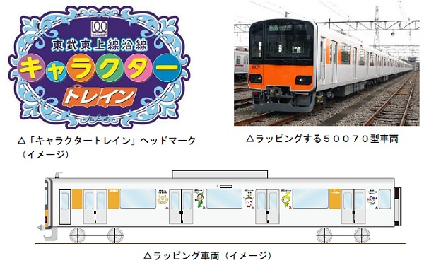 ↑ 上部左から「キャラクタートレイン」ヘッドマーク、ラッピング対象となる車両と同型の50070型車両、下部ラッピング車両(イメージ)