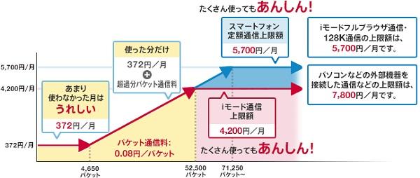 ↑ パケ・ホーダイ ダブルの事例(NTTドコモ)