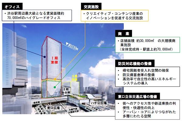 ↑ 渋谷駅街区開発計画Ⅰ期(東棟)