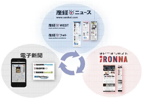 ↑ 2014年10月1日以降産経新聞におけるデジタル版サービス展開概念図