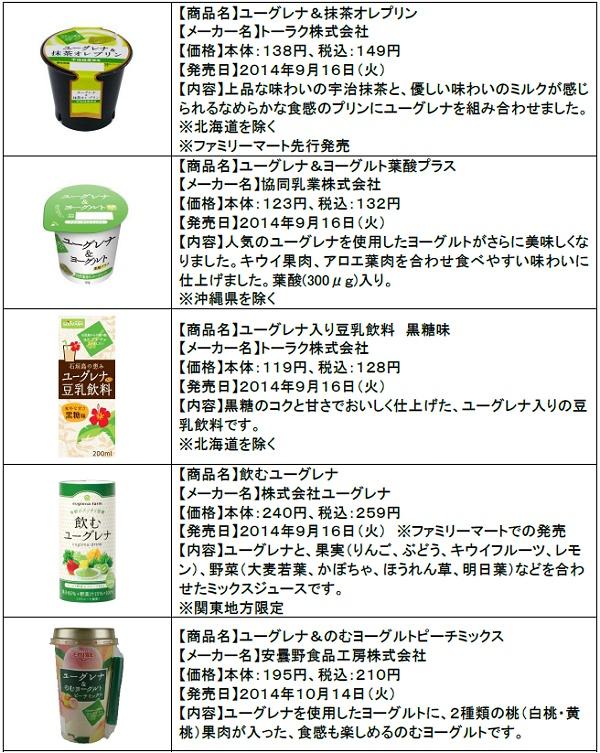 ↑ その他同時発売されるユーグレナ商品5品目