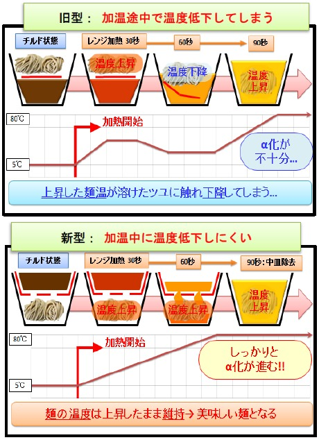 ↑ セブン-イレブンにおける新しいレンジ麺の容器構造の仕組み