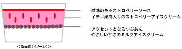 ↑ ハーゲンダッツ「ジャポネ <苺アズキ>」構造図