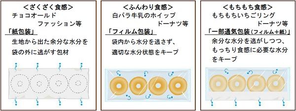 ↑ 配送方法。ドーナツのタイプによって包装形態を使い分けている。