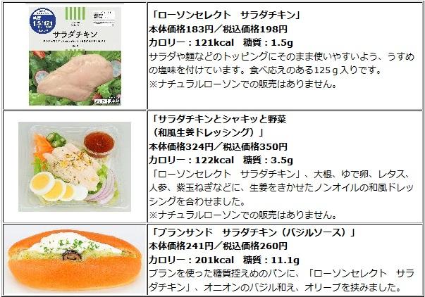 ↑ 発売されるチキン関連商品