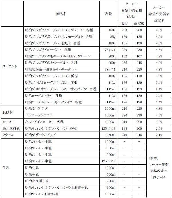 ↑ 改定価格表(全国)