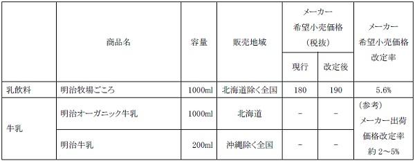 ↑ 改定価格表(地域限定)