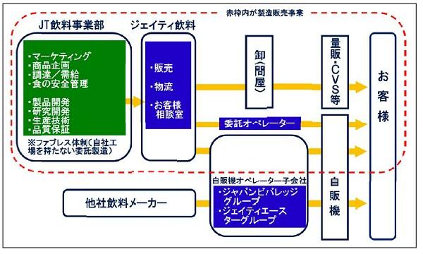 ↑ JT飲料事業のビジネス構造。赤破線内が製造販売事業