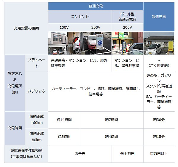 ↑ 電気自動車用充電設備の種類(経産省EV・PHVプラットフォームより抜粋)