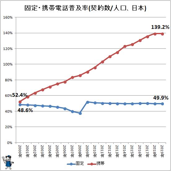 ↑ 固定・携帯電話普及率(契約数/人口、日本)