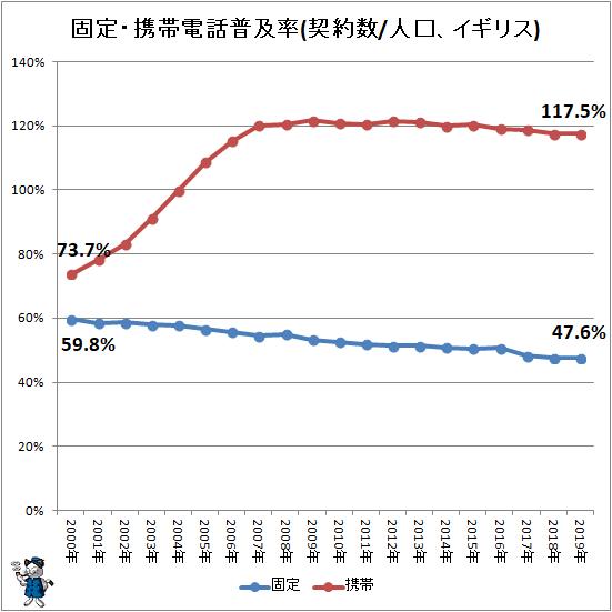 ↑ 固定・携帯電話普及率(契約数/人口、イギリス)