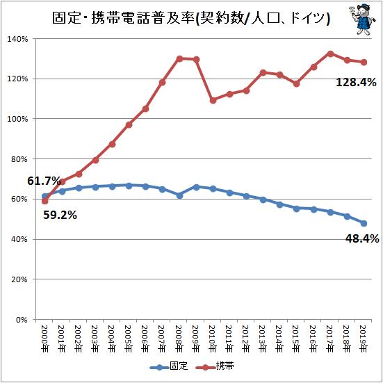 ↑ 固定・携帯電話普及率(契約数/人口、ドイツ)