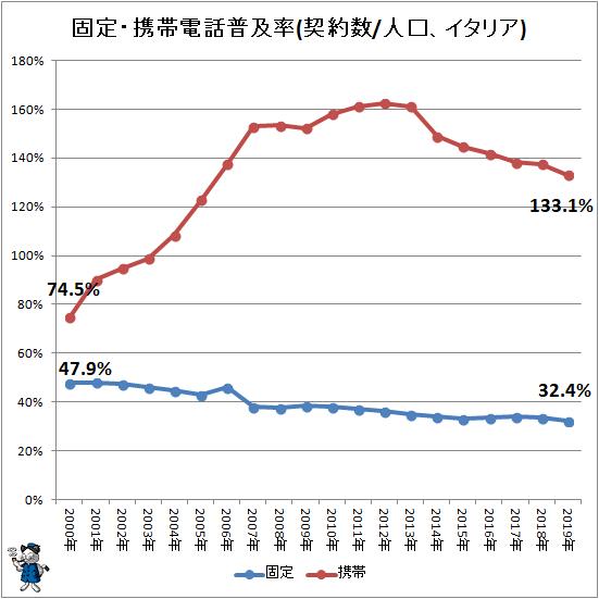 ↑ 固定・携帯電話普及率(契約数/人口、イタリア)