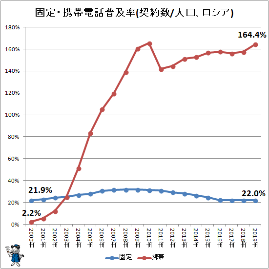 ↑ 固定・携帯電話普及率(契約数/人口、ロシア)