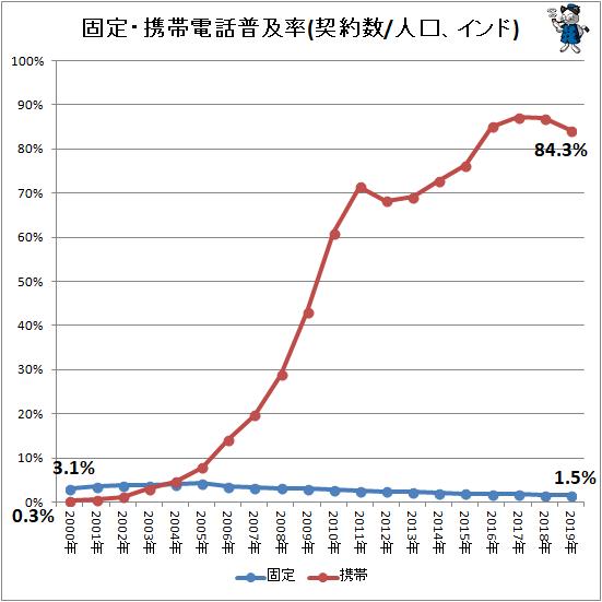 ↑ 固定・携帯電話普及率(契約数/人口、インド)