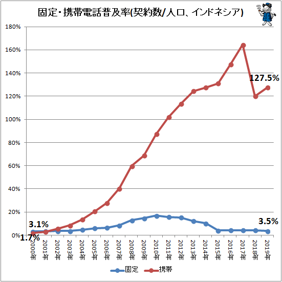 ↑ 固定・携帯電話普及率(契約数/人口、インドネシア)